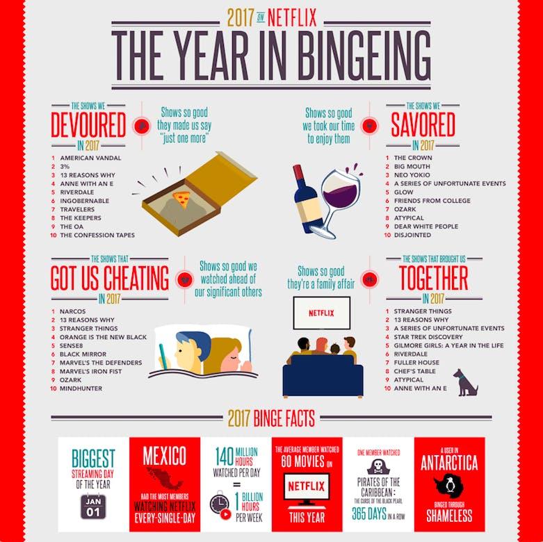 En infografik över hur Netflix mest sedda innehåll förtärdes av sin publik.
