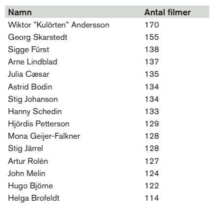 Statistik över skådespelarna med mest roller mellan 1905-2017.