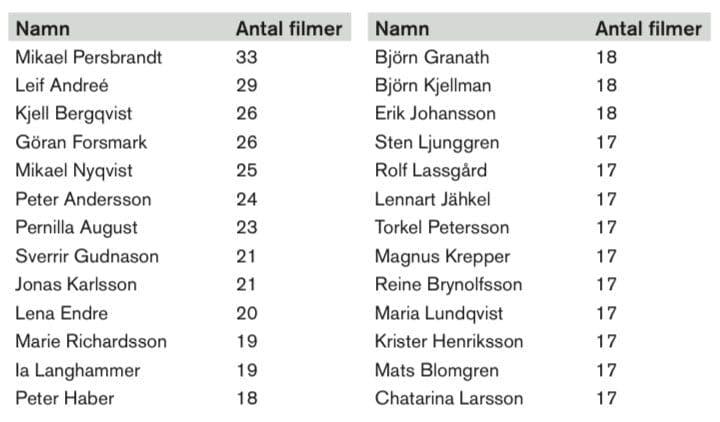 Statistik över vilka svenska skådespelare som förekommer mest i svensk film mellan 1997-2017.