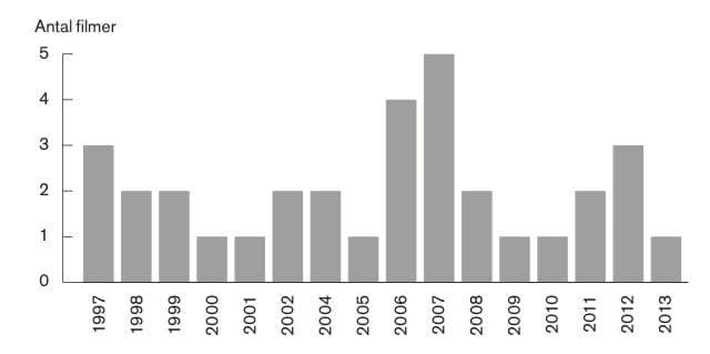 Statistik över hur många filmer Mikael Persbrandt har medverkat i efter år.